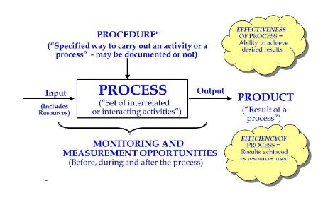 Relationship between Process, Procedure and Product